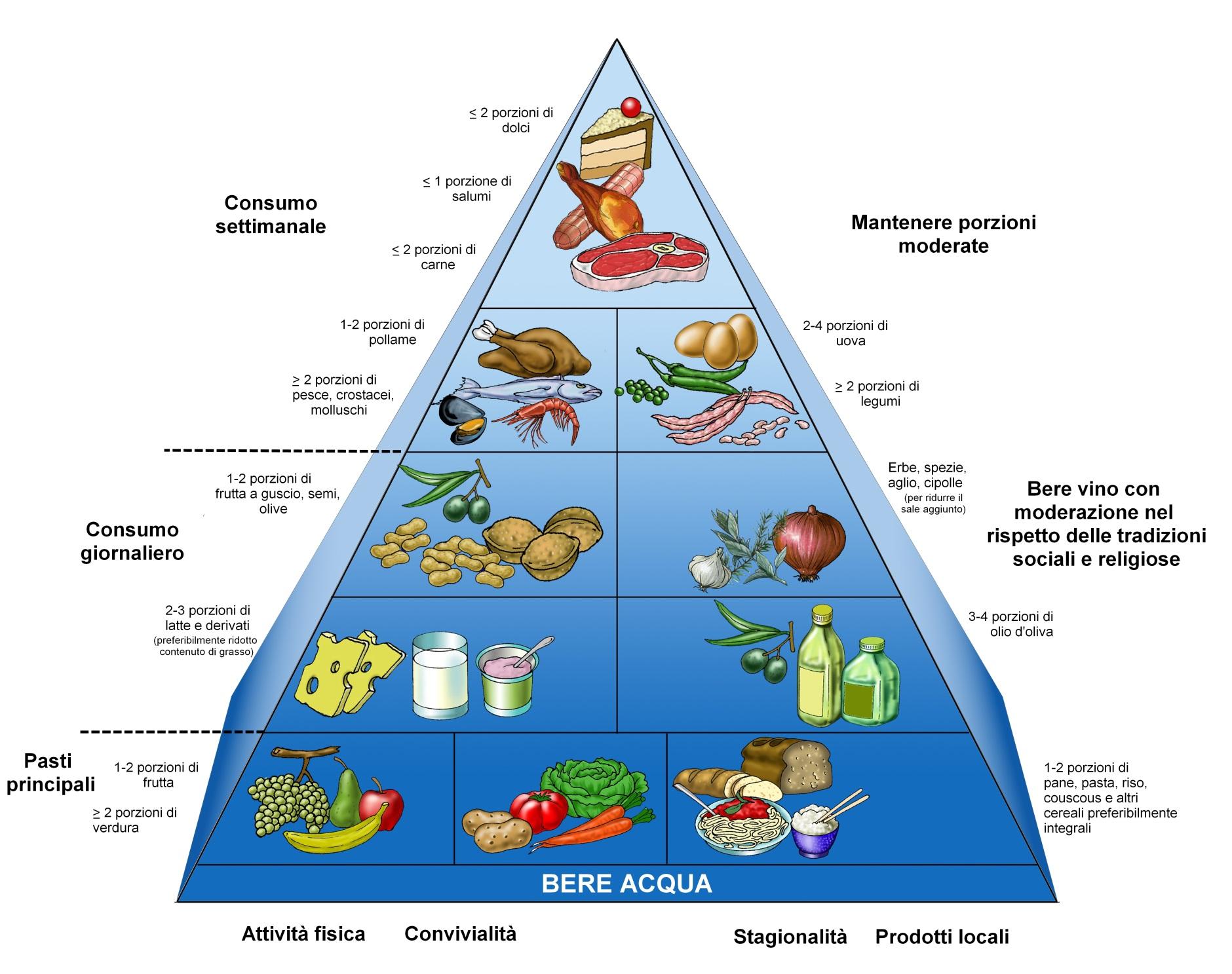 dieta-mediterranea-settimanale