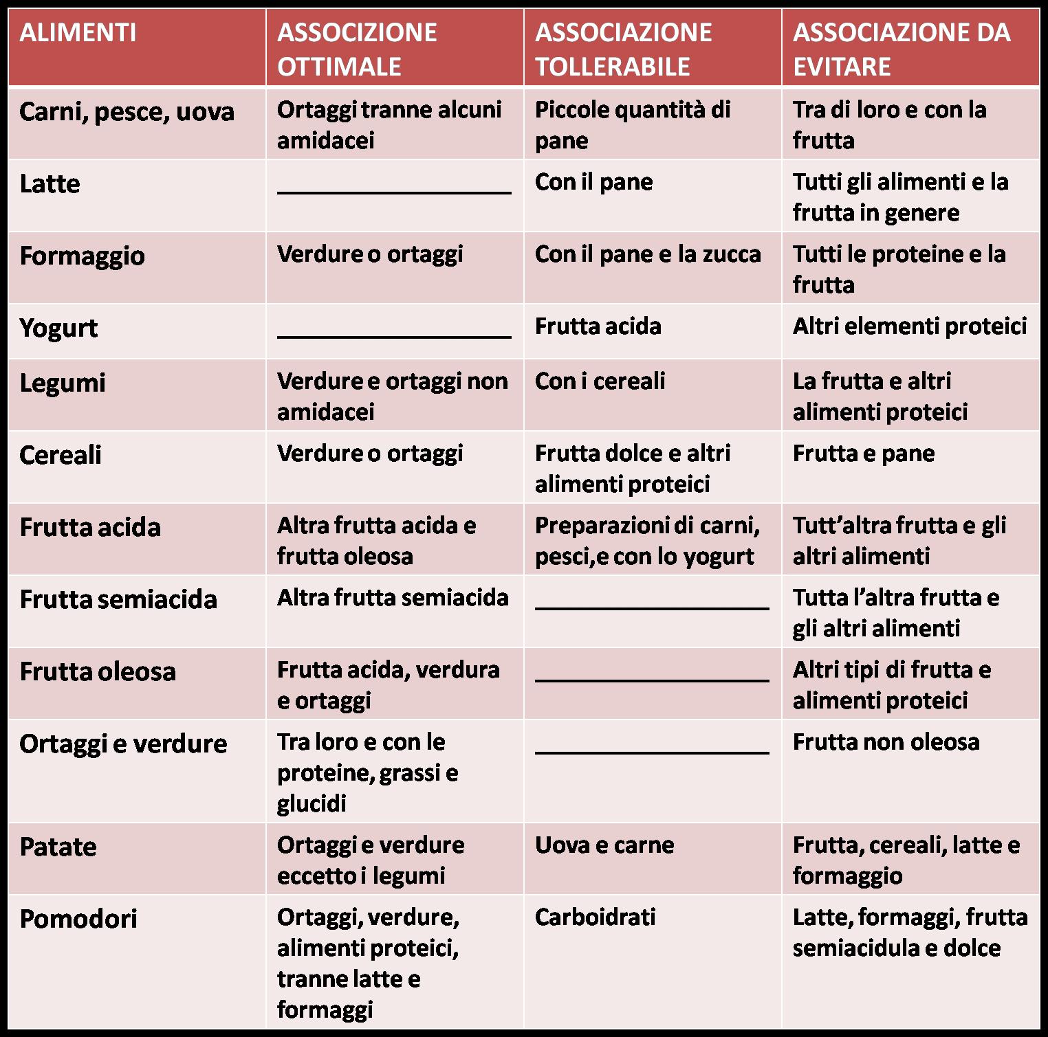 Favorito Dieta Dissociata: come funziona, schema ed esempio menù settimanale TC62