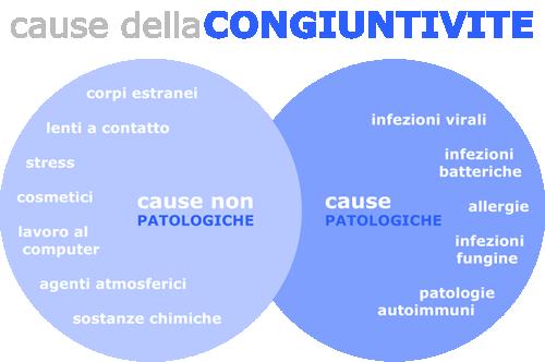 congiuntivite-cause